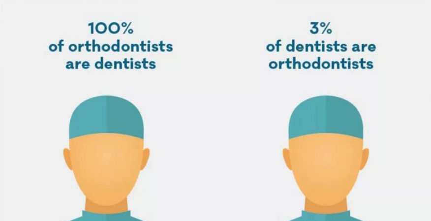 The difference between dentists and orthodontists. All orthodontists are dentists but not all dentists are orthodontists
